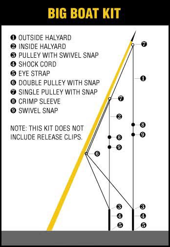 Rigging Kit | Malinco Fishing Wire